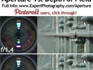 一张图告诉你不同光圈的拍摄效果~~