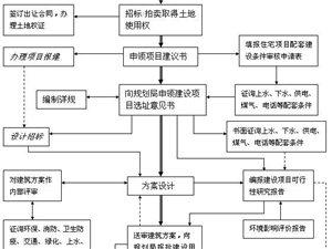 房地产开发工作流程图