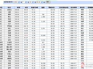2014年7月19日湖南汛情各河道最新水位
