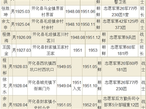 【追忆】澳门大发游戏网站抗美援朝烈士