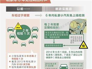 好消息!9月起6年内私家车免上线新规实施