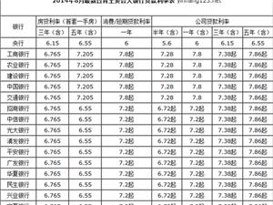 2014年8月各大银行贷款利率表