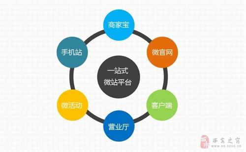 """又一微信营销利器――西安之窗""""微站通""""产品正式上线"""