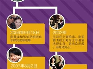 王菲谢霆锋分手11年又复合 一张图揭秘锋菲坎坷情路