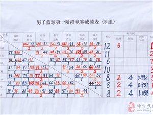 赛况报道:球赛第一阶段比分名次分享
