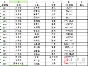 中国骑都・天一温泉杯2014环冠豸山自行车大赛服务指南・分组报到表