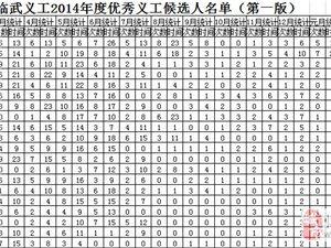澳门网上投注官网义工2014年度优秀义工候选人名单(第一版)
