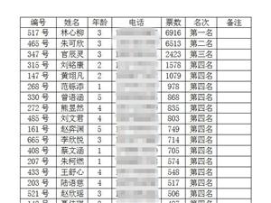 荆门首届明星宝宝颁奖完美落幕!