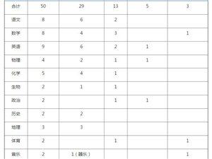 2015电脑下注网站县电脑下注官网高中教师50名