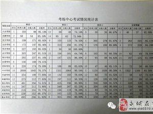 权威发布:永城三月驾校排行榜!看看你的驾校怎么样?