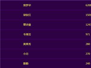 """宾阳首届""""微女神""""6组人气王已诞生!"""