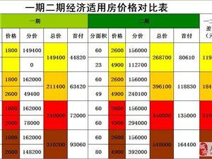 一期二期经济适用房价格对比表