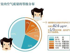 清华大学报告:室内PM2.5吸入量是室外4倍