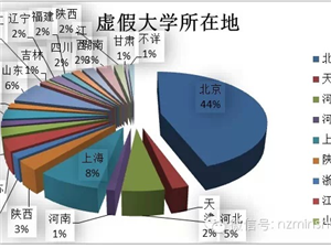 """媒体披露中国210所""""野鸡大学""""名单"""