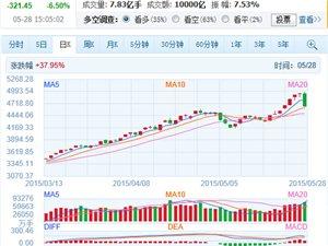 股市:5000点前急刹车,大盘暴跌6.5%