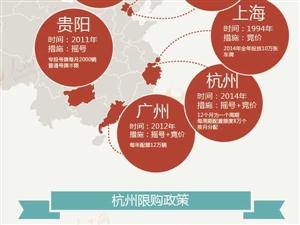 图解:杭州成第6个汽车限购城市 下一个将是谁?