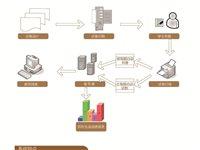宝鸡品科网上阅卷系统导航菜单式设计/操作更简单