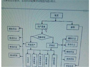 文韬专业本专科硕士毕业论文指导