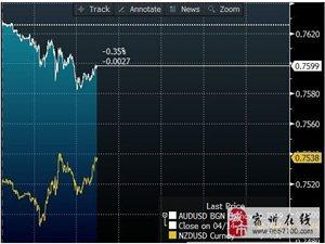 澳元纽元分化走势 市场对中国数据担忧